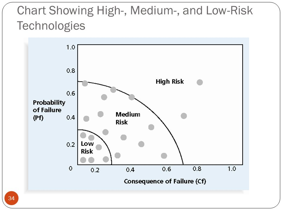 Chart Showing High-, Medium-, and Low-Risk Technologies