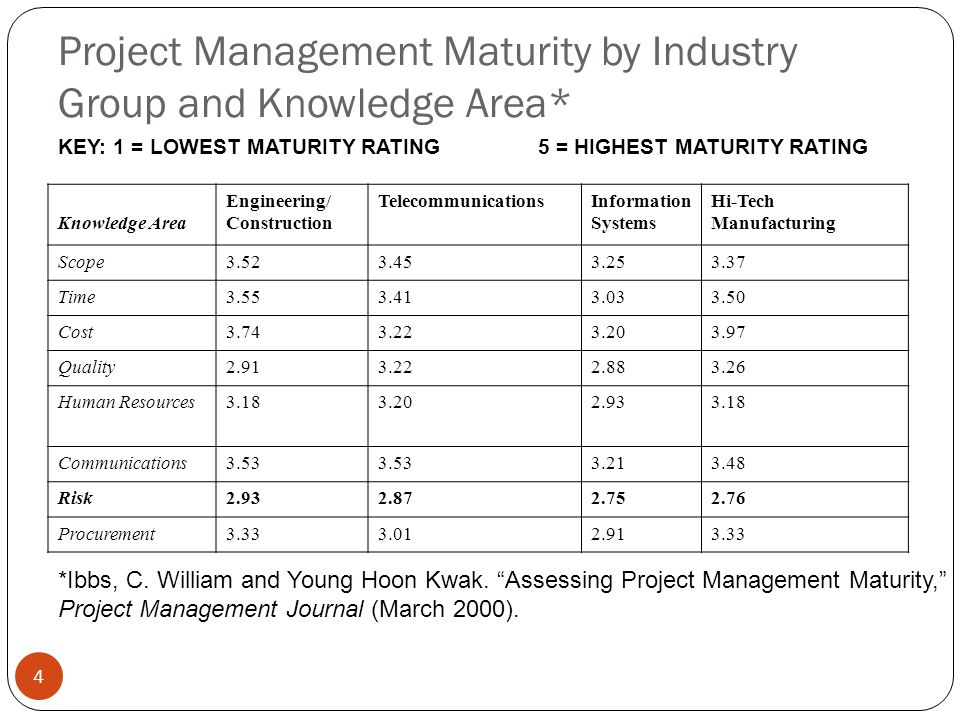 Project Management Maturity by Industry Group and Knowledge Area*