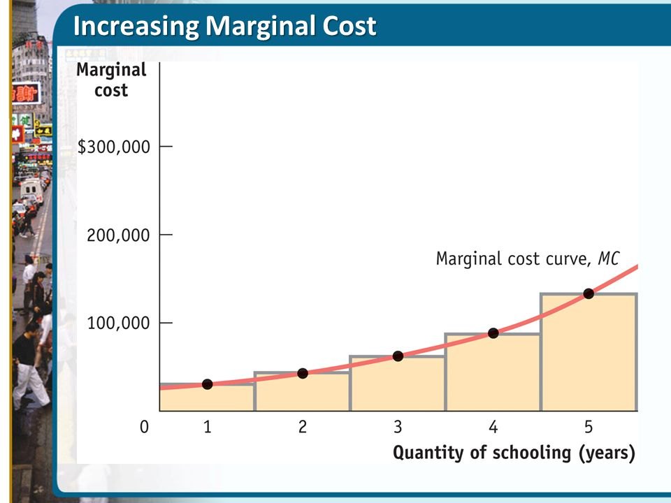 Increasing Marginal Cost