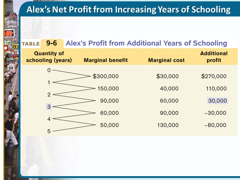 Alex's Net Profit from Increasing Years of Schooling