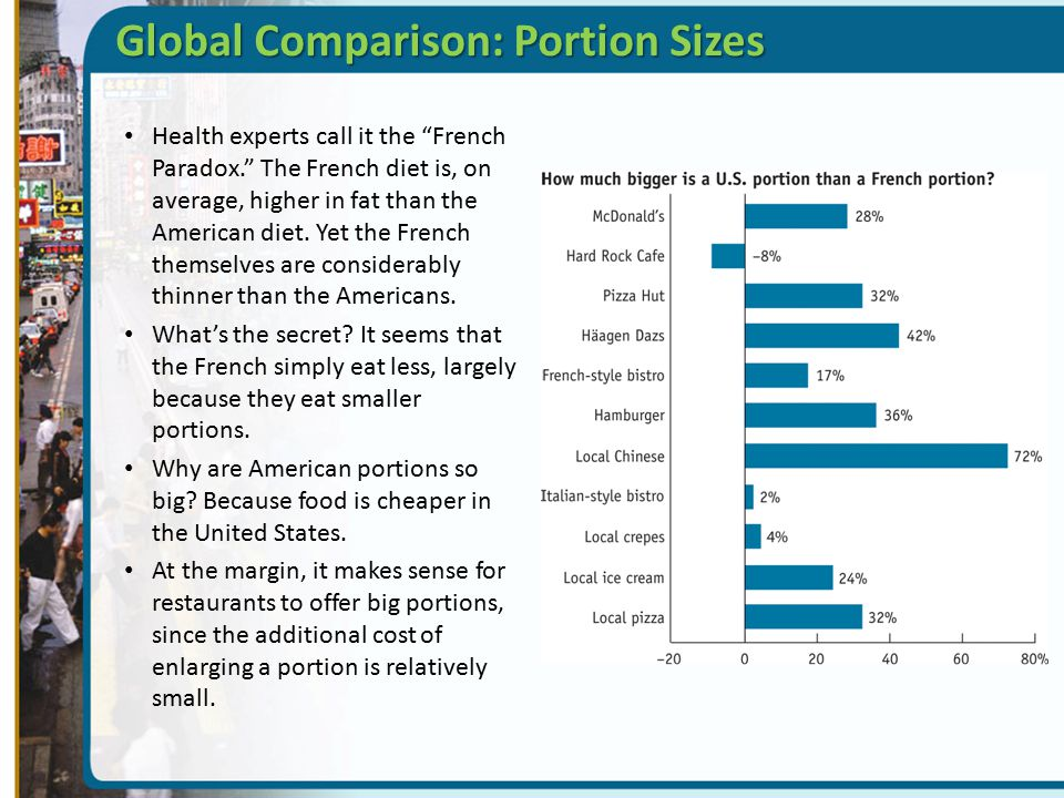 Global Comparison: Portion Sizes
