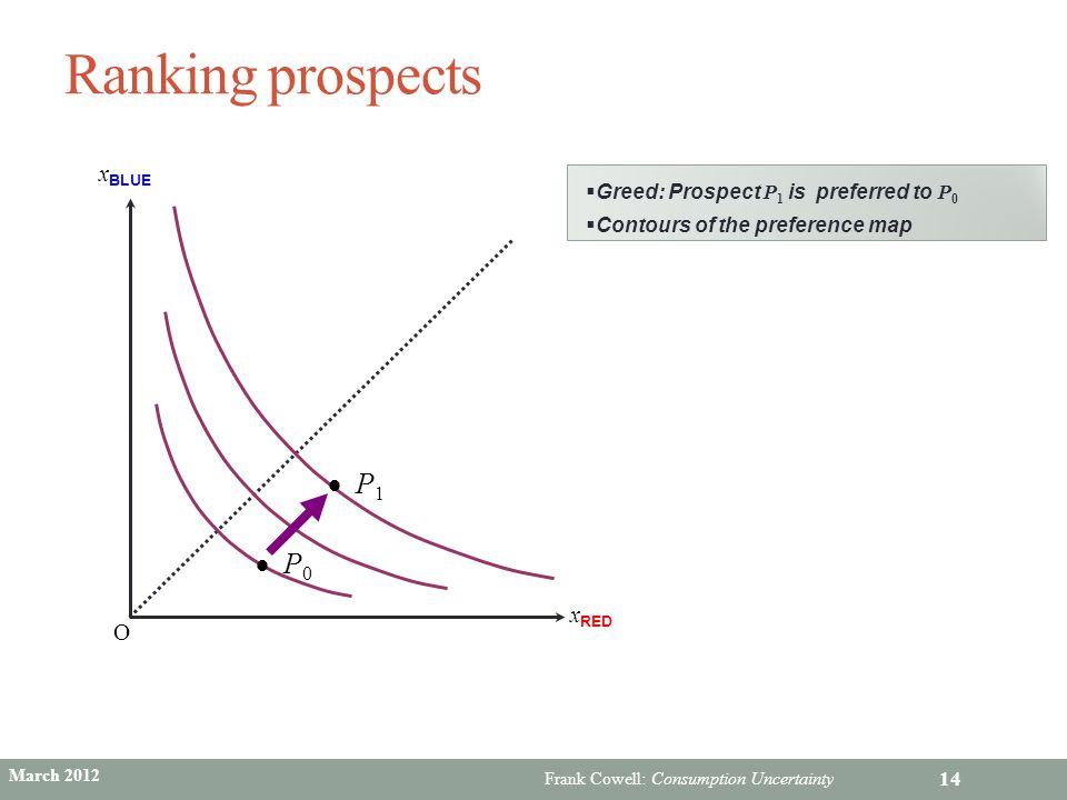Ranking prospects P1 P0 xBLUE xRED O