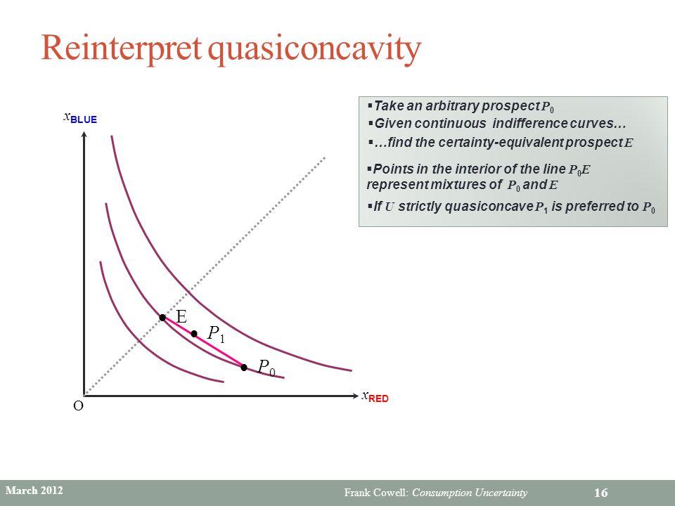 Reinterpret quasiconcavity