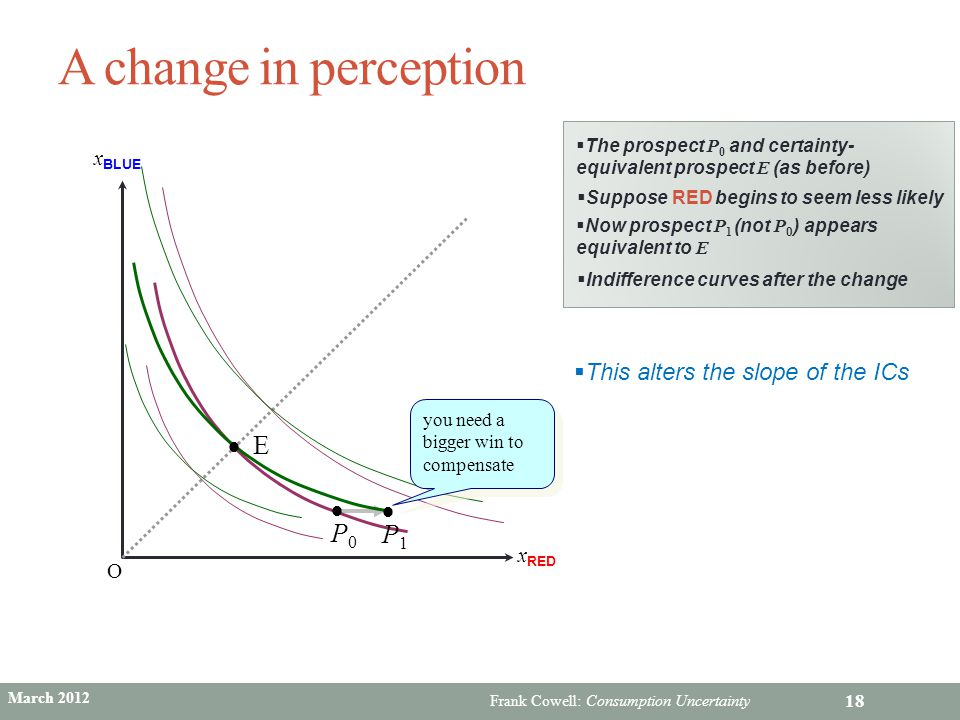 A change in perception E P0 P1 This alters the slope of the ICs xBLUE