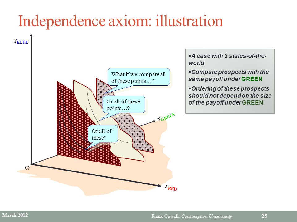Independence axiom: illustration