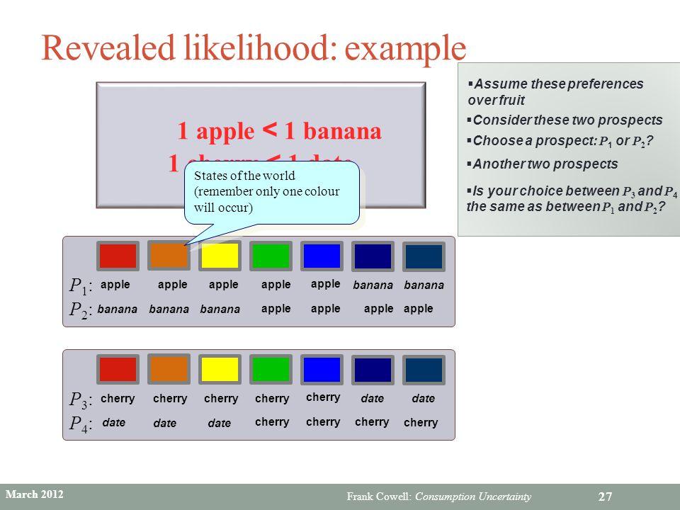 Revealed likelihood: example