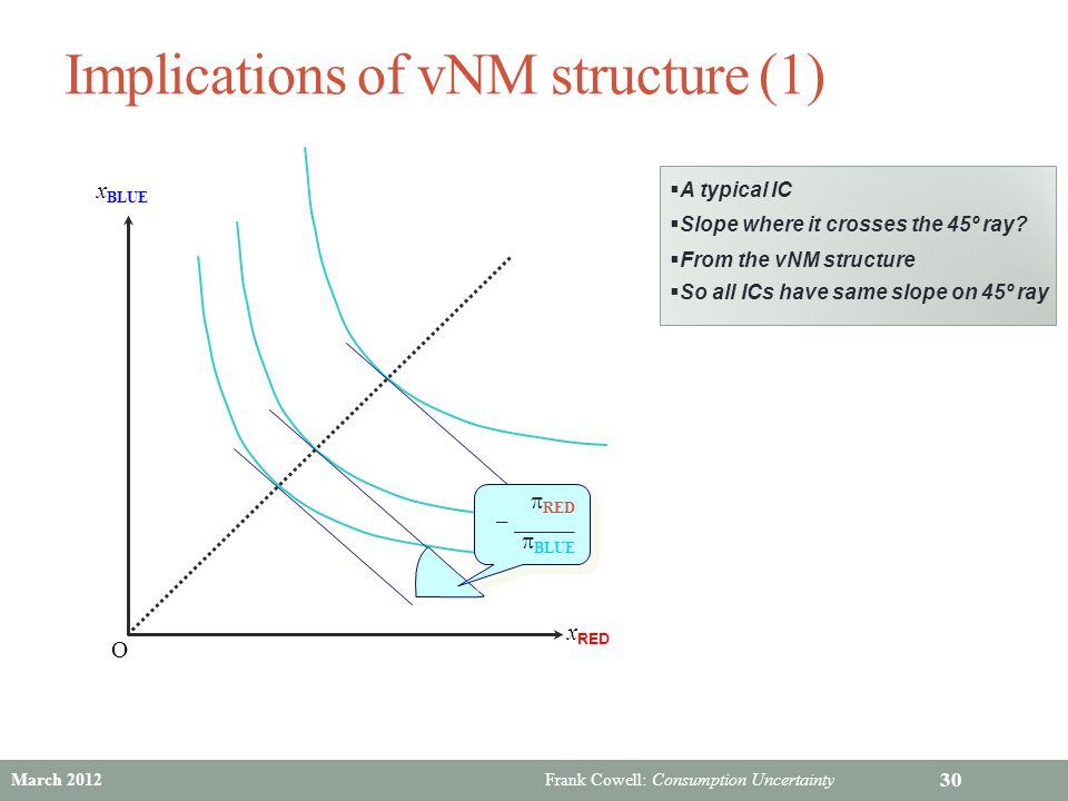 Implications of vNM structure (1)