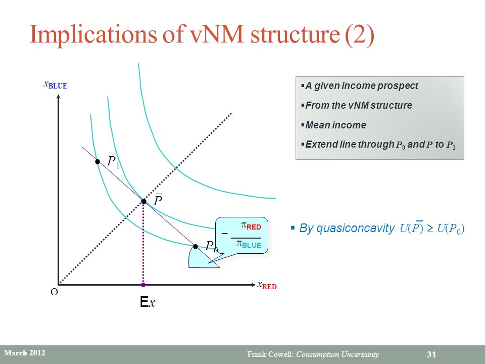 Implications of vNM structure (2)