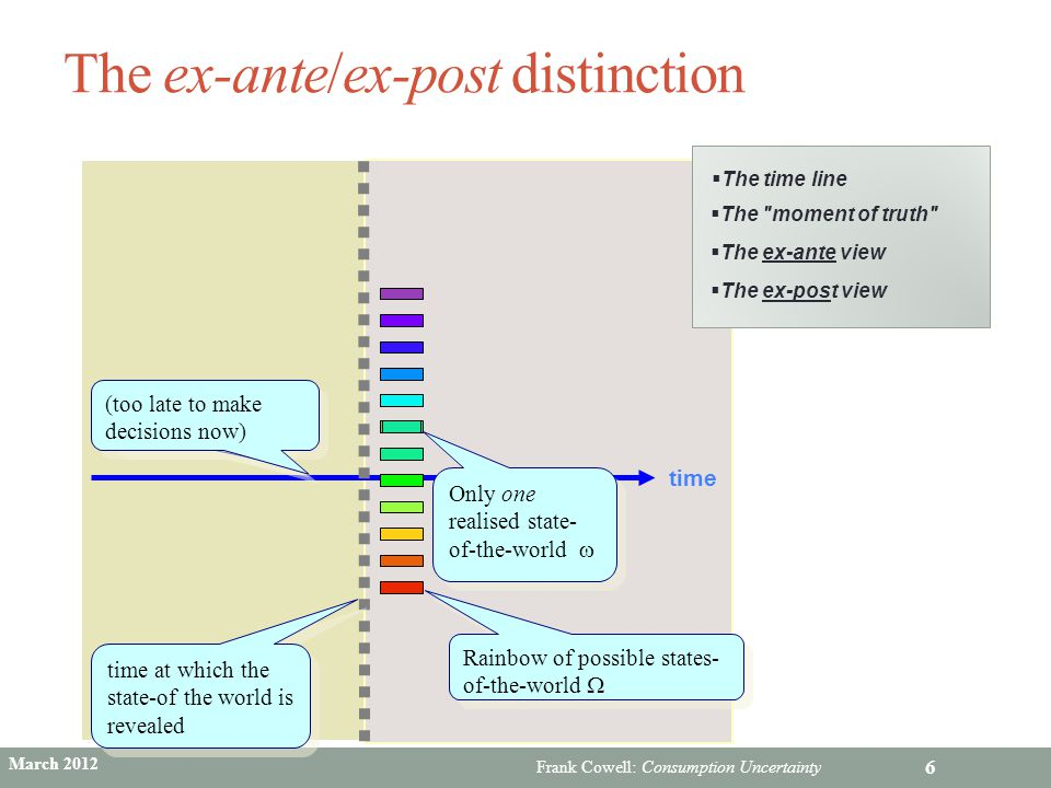 The ex-ante/ex-post distinction
