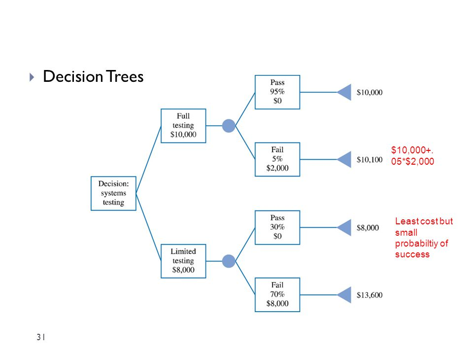 Decision Trees $10,000+. 05*$2,000 Least cost but small probabiltiy of success