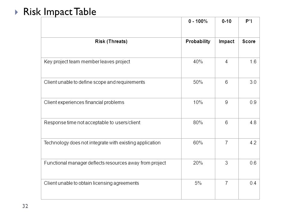 Risk Impact Table 0 - 100% 0-10 P*I Risk (Threats) Probability Impact