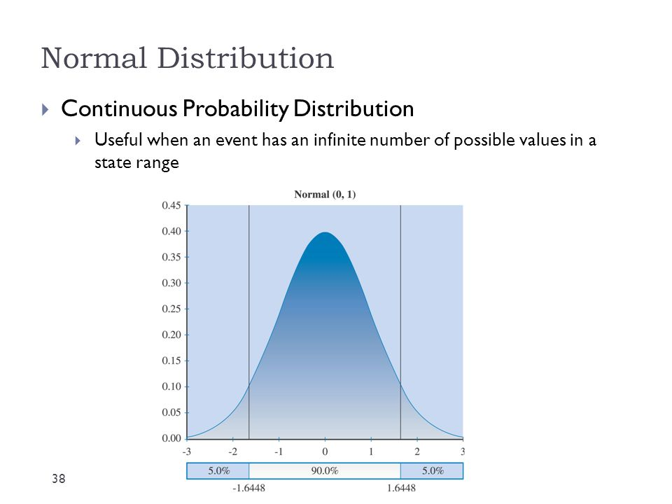 Normal Distribution Continuous Probability Distribution