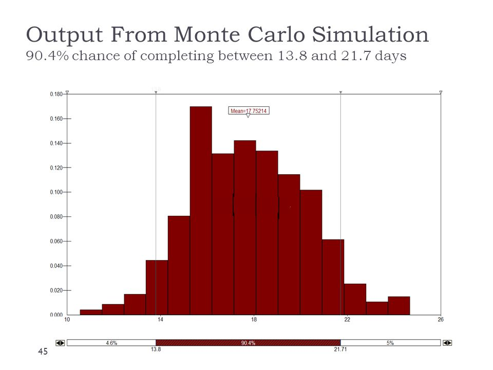 Output From Monte Carlo Simulation 90