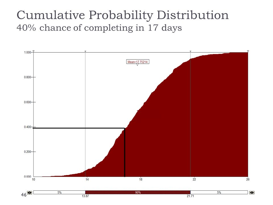 Cumulative Probability Distribution 40% chance of completing in 17 days