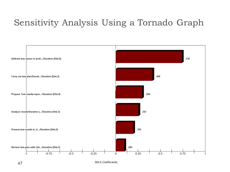 Sensitivity Analysis Using a Tornado Graph
