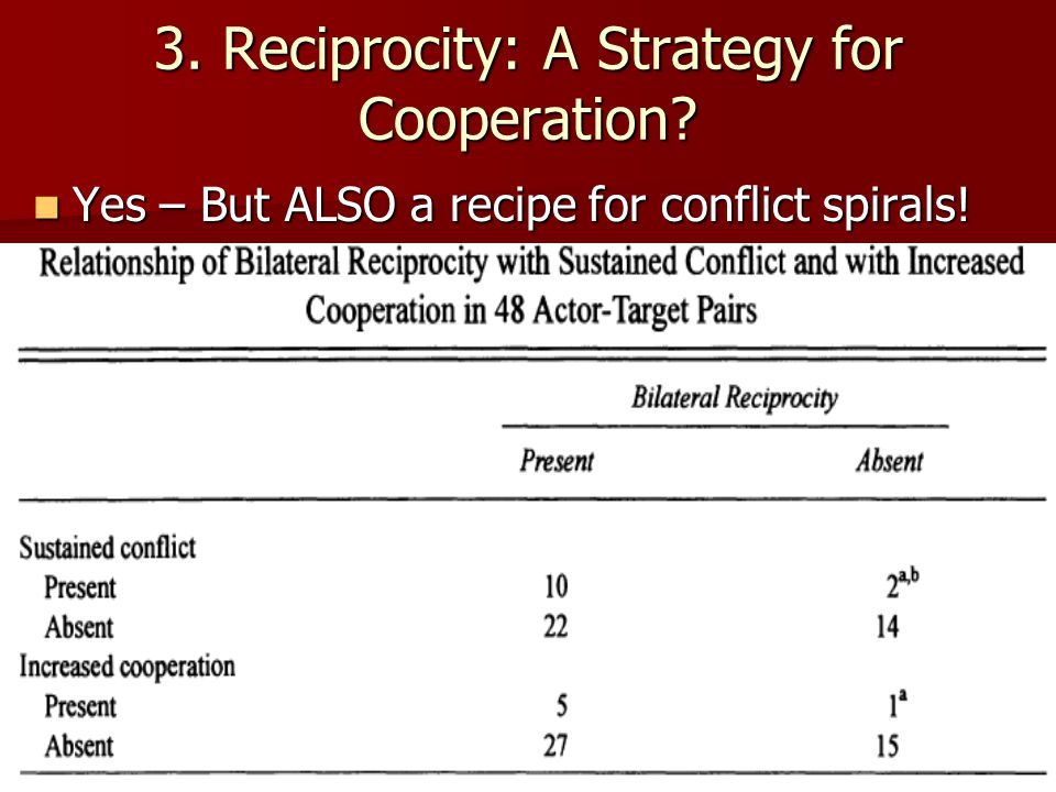 3. Reciprocity: A Strategy for Cooperation