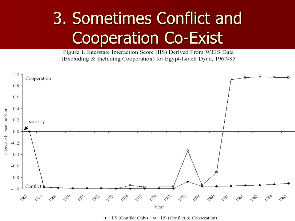 3. Sometimes Conflict and Cooperation Co-Exist