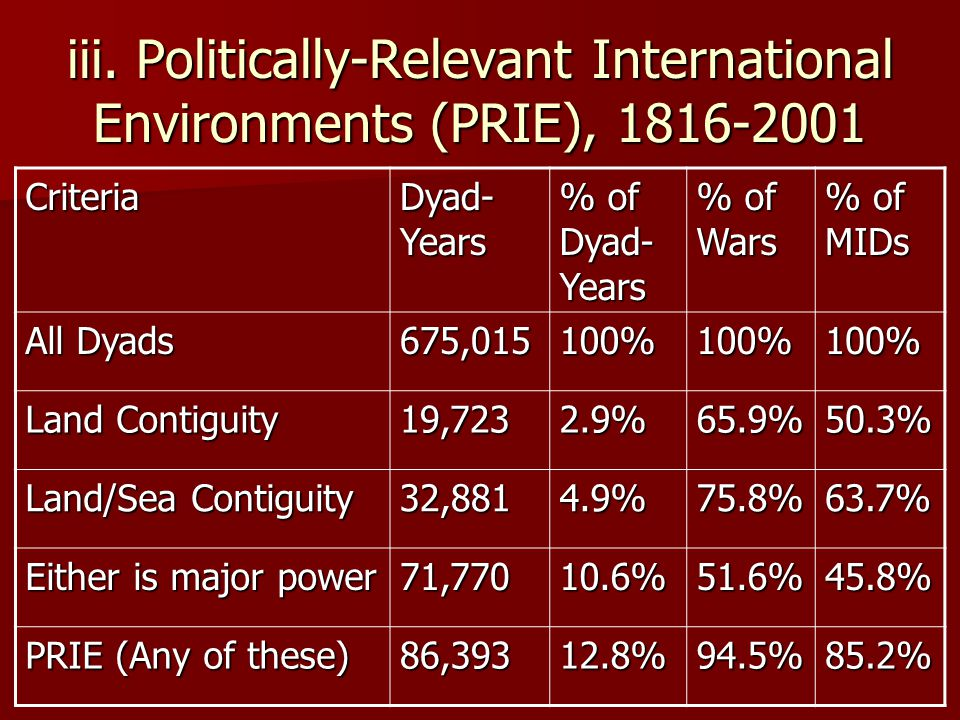 iii. Politically-Relevant International Environments (PRIE), 1816-2001