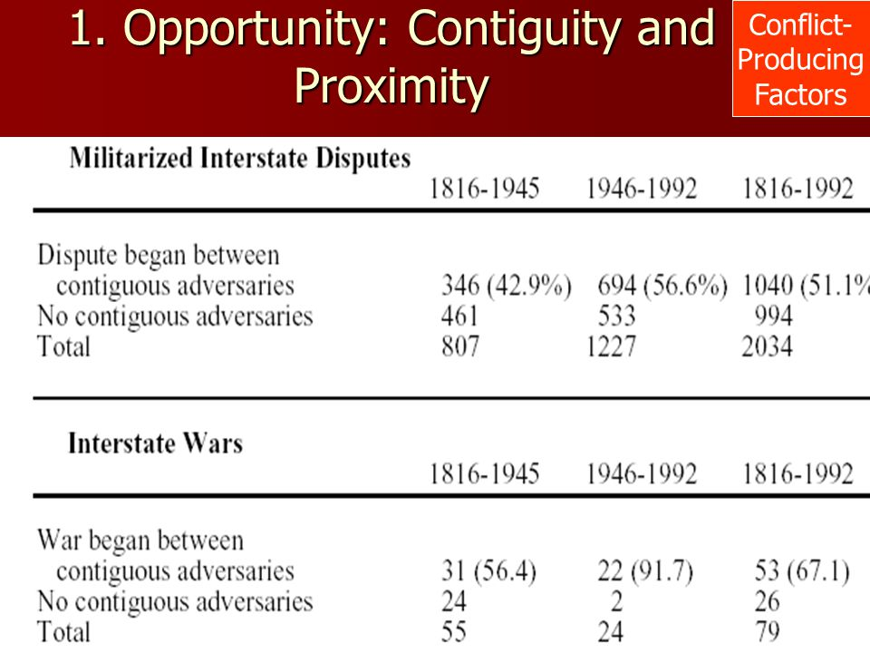 1. Opportunity: Contiguity and Proximity