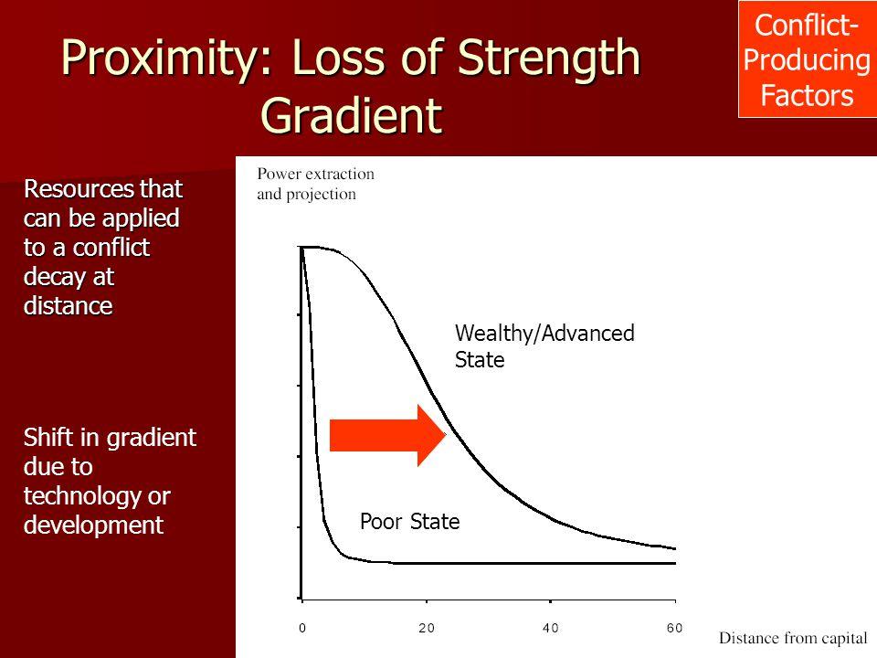 Proximity: Loss of Strength Gradient