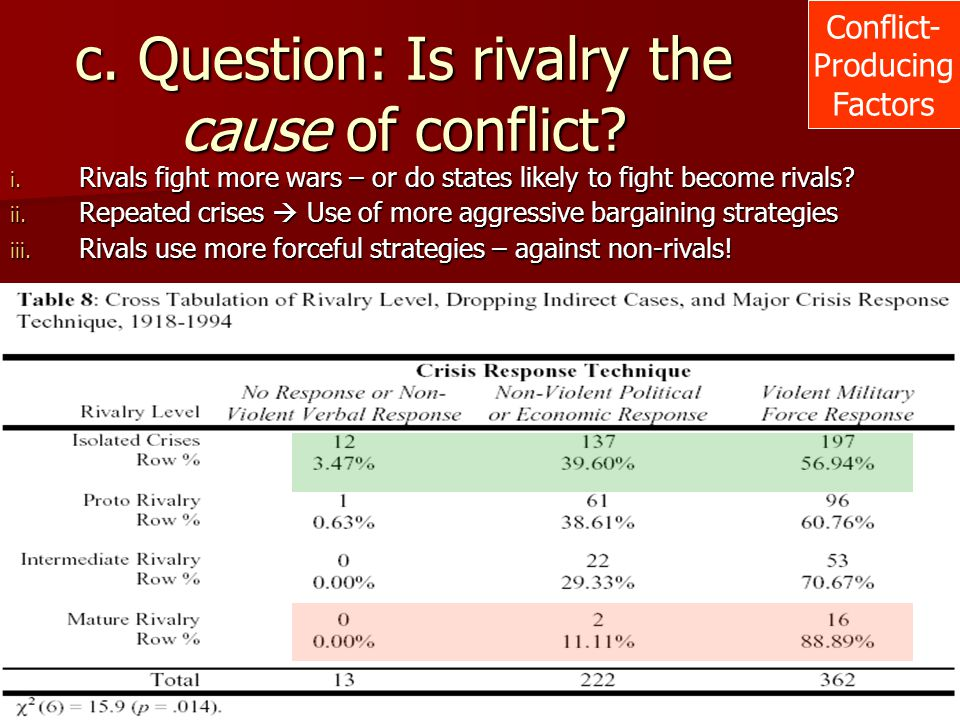 c. Question: Is rivalry the cause of conflict