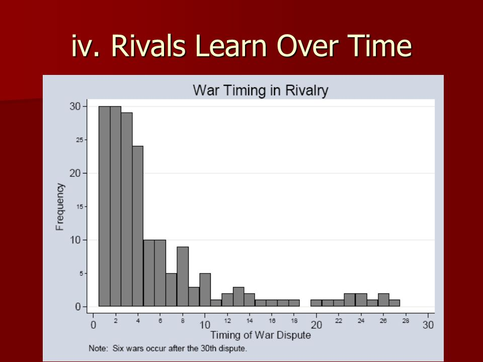 iv. Rivals Learn Over Time