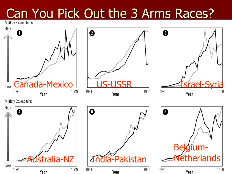 Can You Pick Out the 3 Arms Races