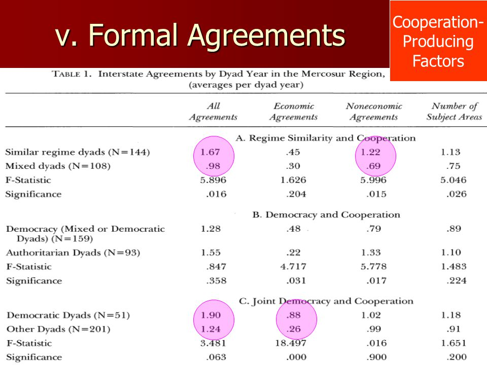 Cooperation- Producing Factors v. Formal Agreements