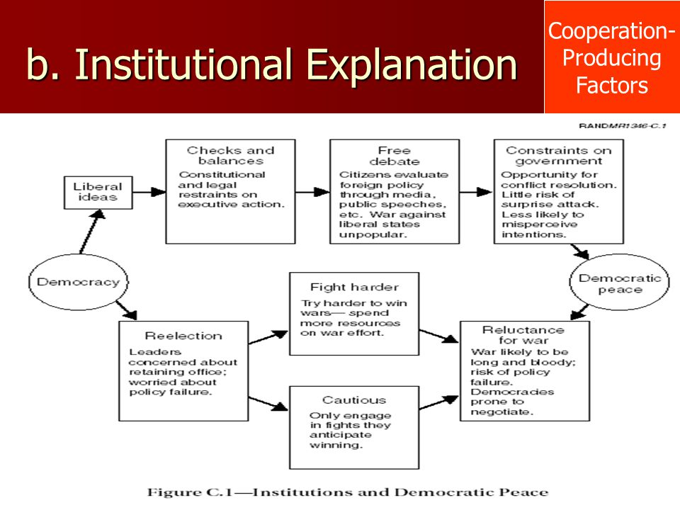 b. Institutional Explanation
