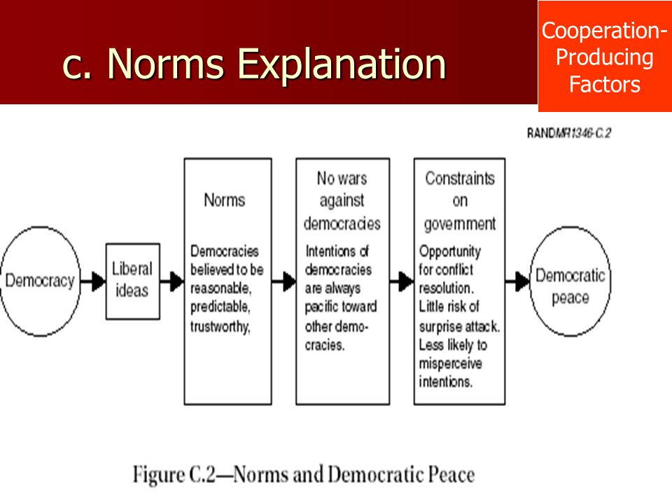 Cooperation- Producing Factors c. Norms Explanation