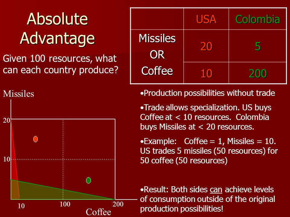 Absolute Advantage USA Colombia Missiles OR 20 5 Coffee 10 200