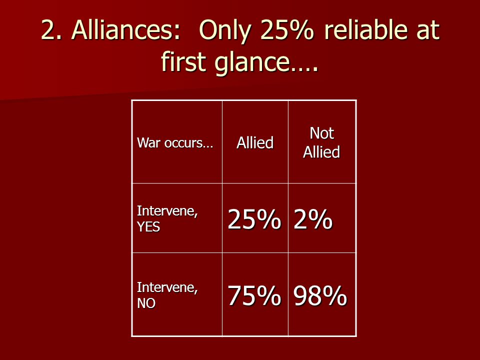 2. Alliances: Only 25% reliable at first glance….
