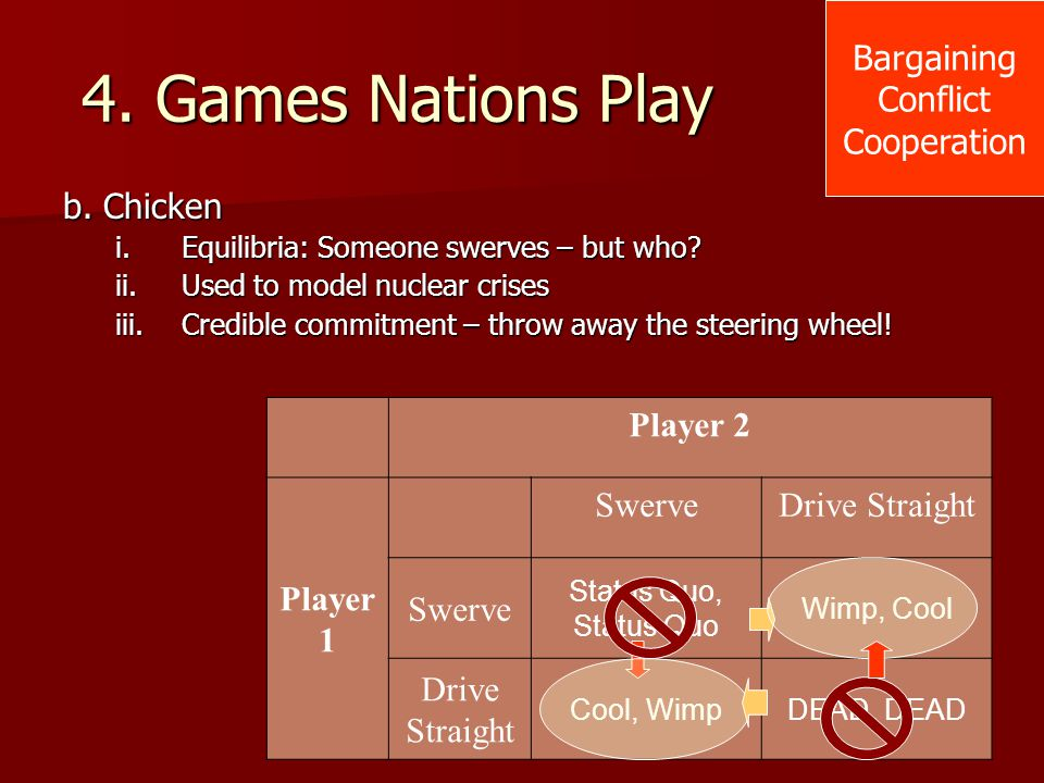 4. Games Nations Play Bargaining Conflict Cooperation b. Chicken