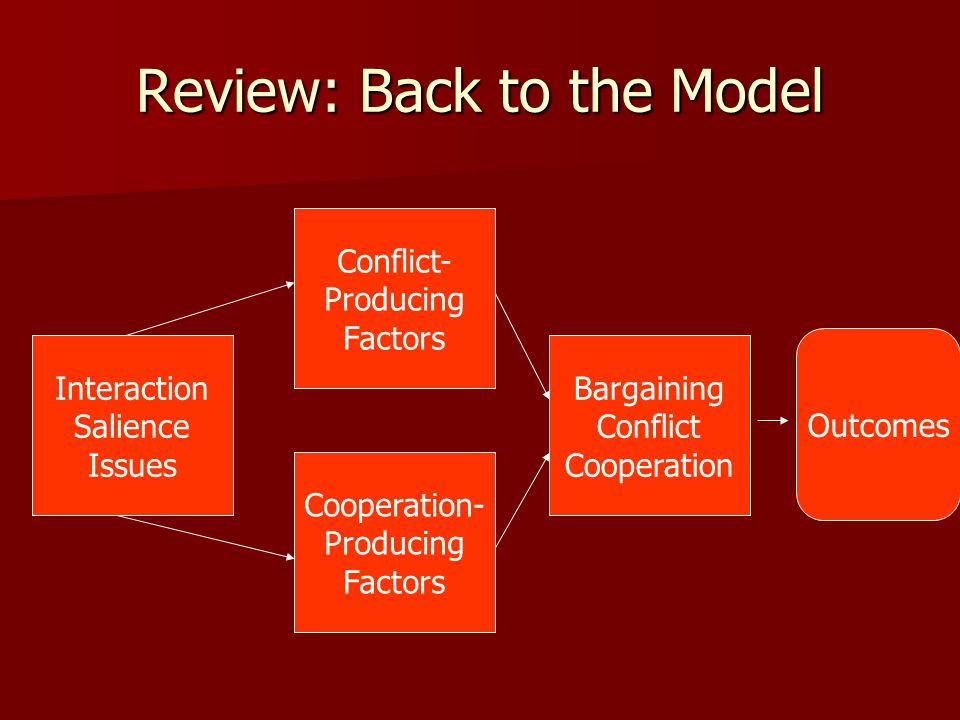Review: Back to the Model
