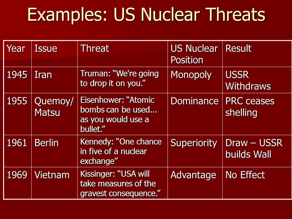 Examples: US Nuclear Threats
