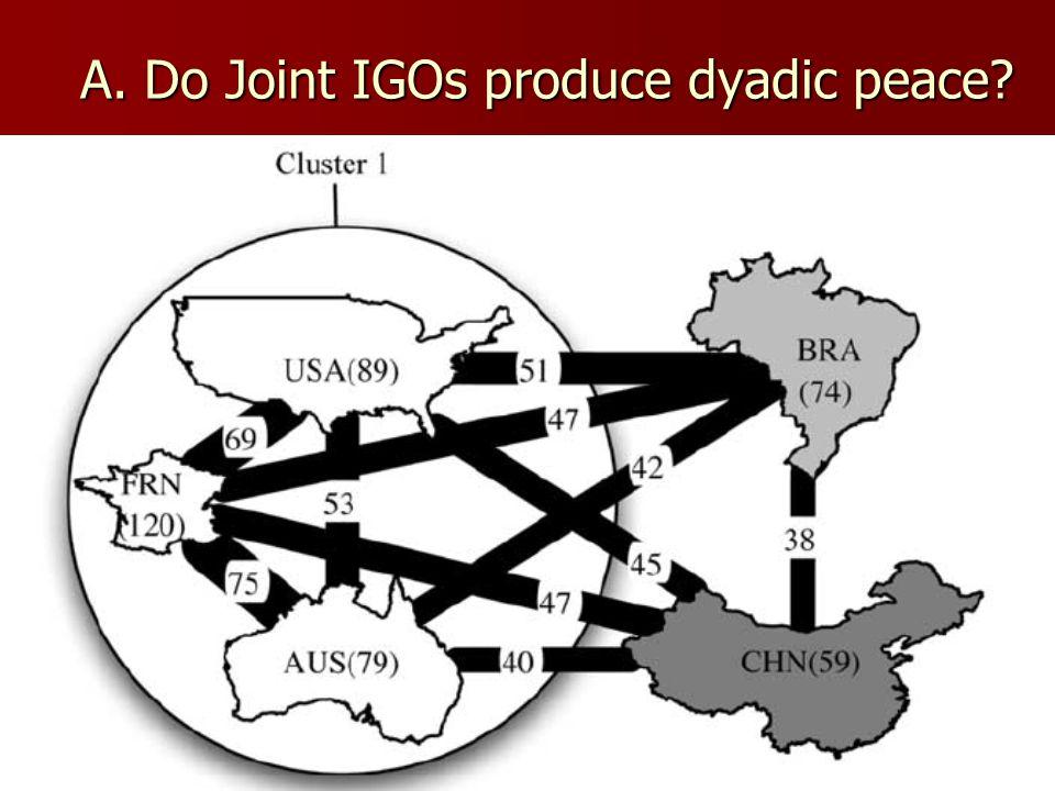 A. Do Joint IGOs produce dyadic peace