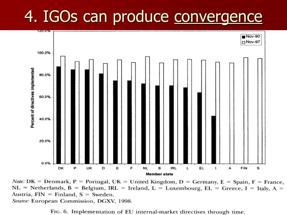 4. IGOs can produce convergence