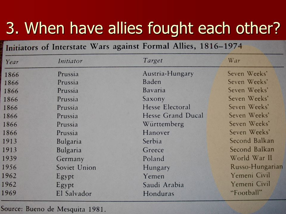 3. When have allies fought each other