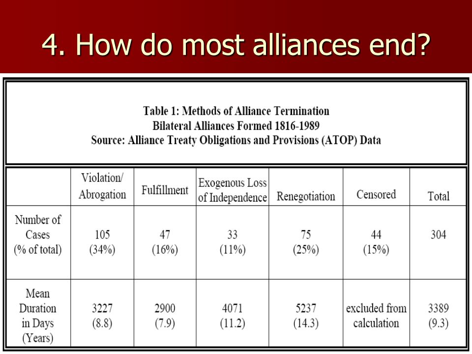 4. How do most alliances end
