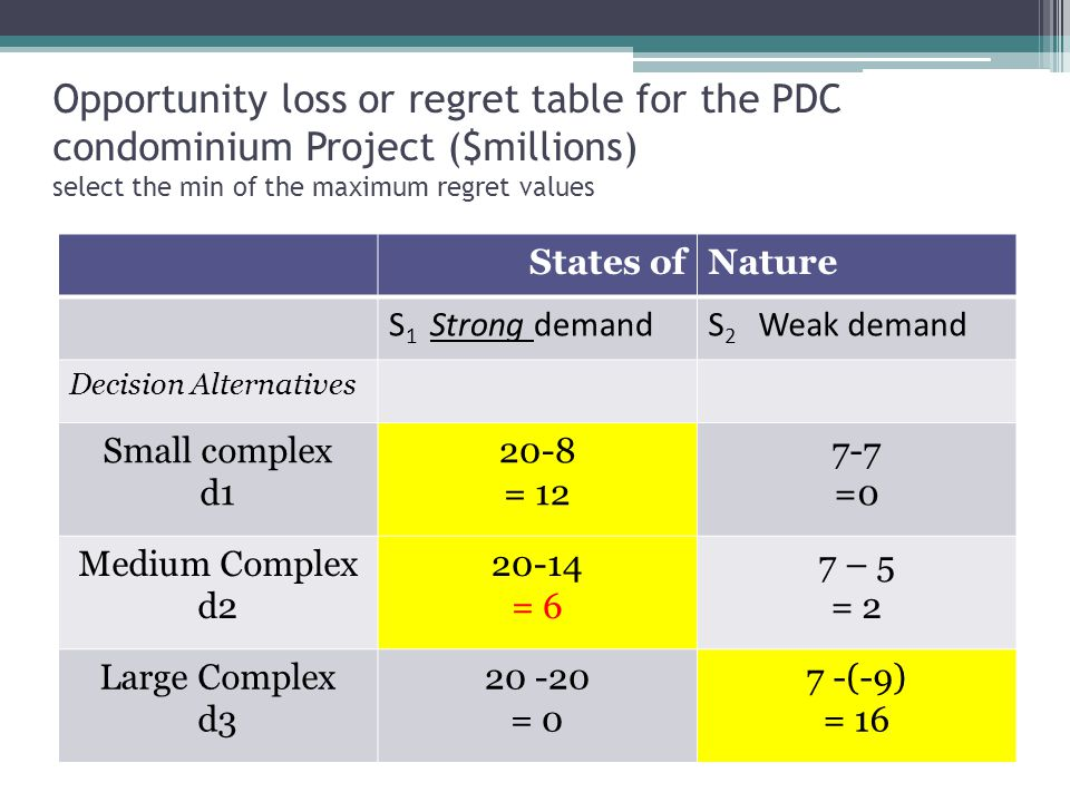Opportunity loss or regret table for the PDC condominium Project ($millions) select the min of the maximum regret values