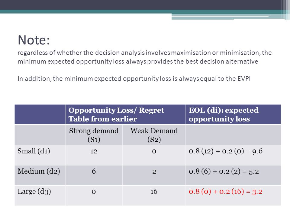 Note: regardless of whether the decision analysis involves maximisation or minimisation, the minimum expected opportunity loss always provides the best decision alternative In addition, the minimum expected opportunity loss is always equal to the EVPI