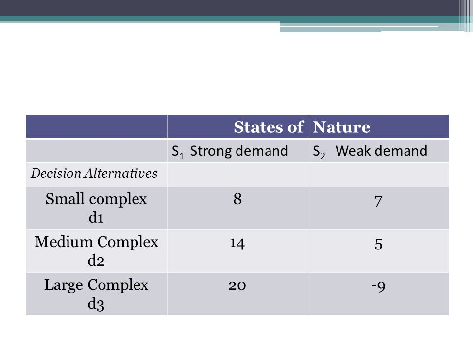 States of Nature S1 Strong demand S2 Weak demand Small complex d1 8 7