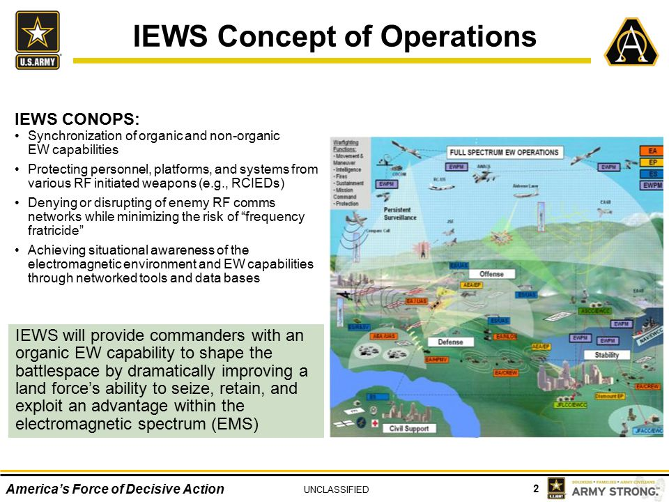 IEWS Concept of Operations