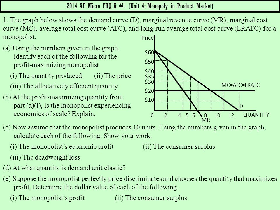 2014 AP Micro FRQ A #1 (Unit 4: Monopoly in Product Market)