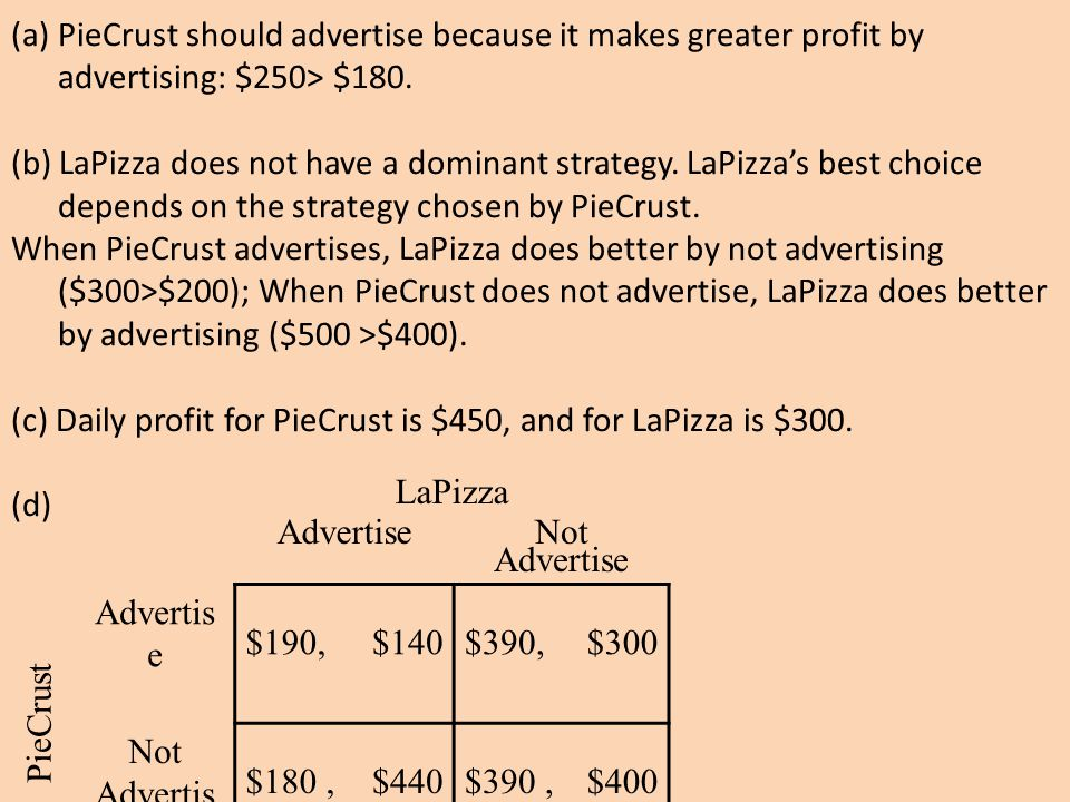 (a) PieCrust should advertise because it makes greater profit by advertising: $250> $180.