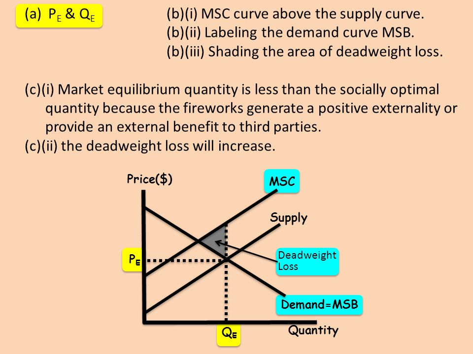 PE & QE (b)(i) MSC curve above the supply curve.