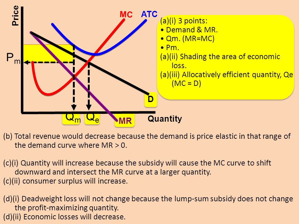 Qm Pm Qe Quantity Price MR D MC ATC (a)(i) 3 points: • Demand & MR.