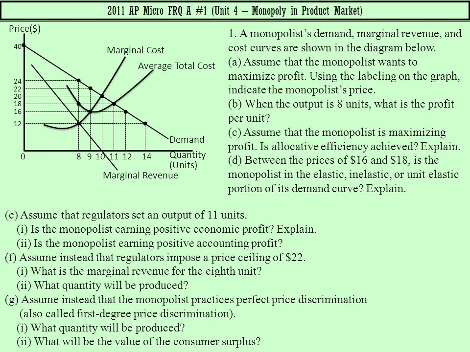 2011 AP Micro FRQ A #1 (Unit 4 – Monopoly in Product Market)