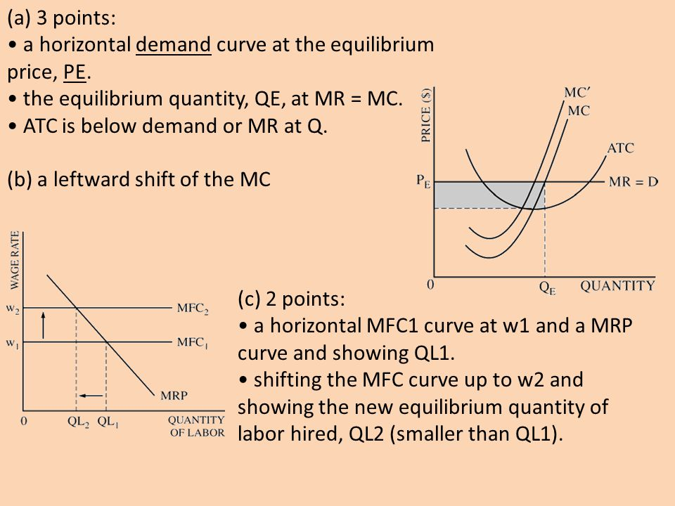 (a) 3 points: • a horizontal demand curve at the equilibrium price, PE. • the equilibrium quantity, QE, at MR = MC.