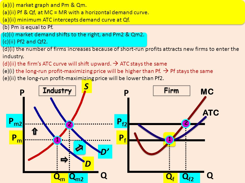 S P P Pm2 Pf2 Pm Pf D' D Q Q Qm Qm2 Qf Qf2 MC ATC Industry Firm